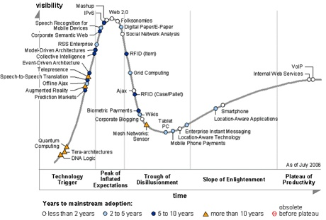 The Gartner Emerging Technologies Hype Cycle 2006